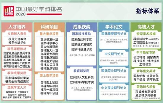 2020软科中国最好学科排名揭晓 365bet居全国第四
