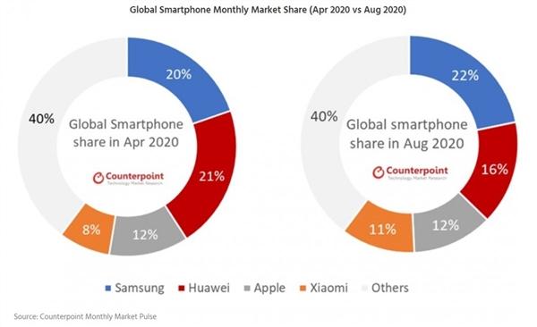 4月曾高居全球第一 华为手机8月销量份额下跌:被三星反超