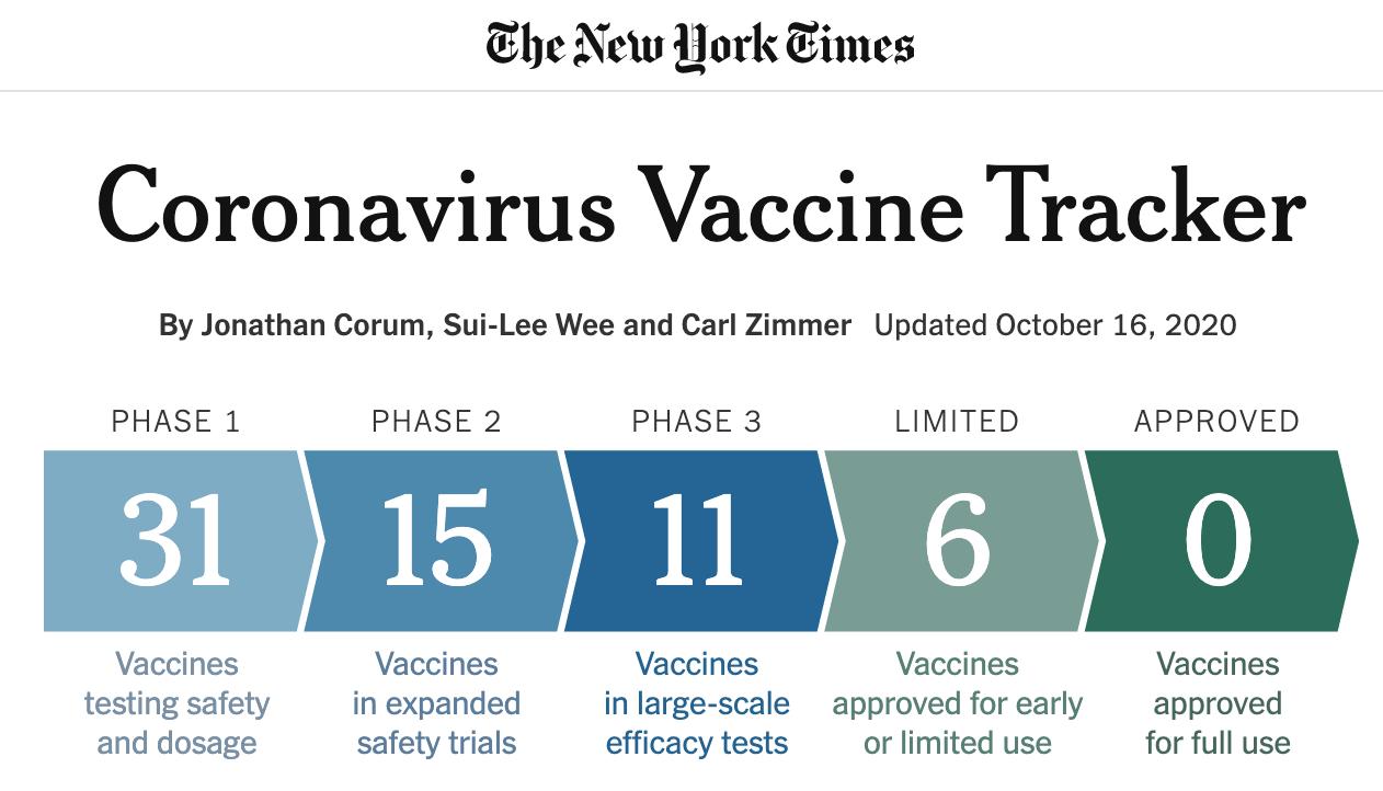 《纽约时报》追踪数据显示,世界范围内有6种疫苗被允许小范围使用,以及另5种处于第三期测试阶段