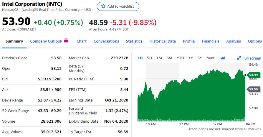 营收、Q4预期不及华尔街水平,英特尔盘后一度跌10%