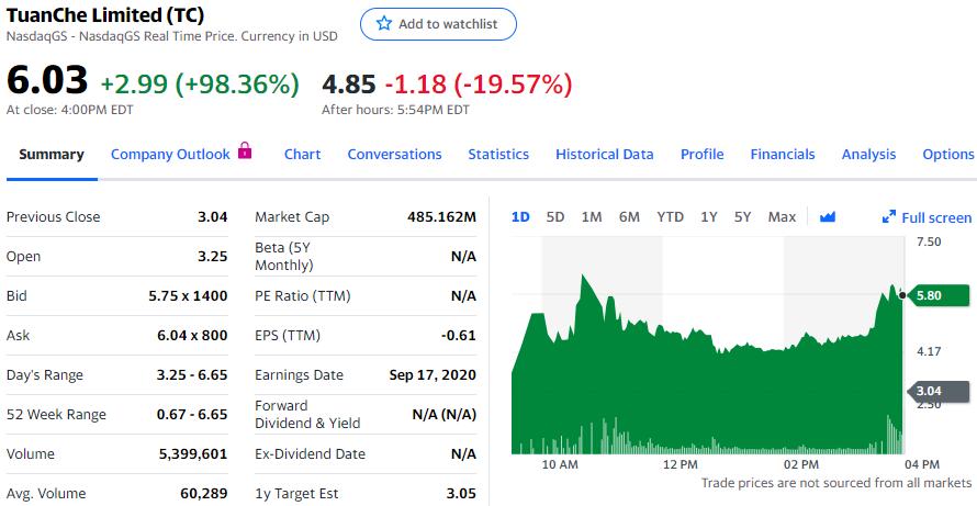 """团车""""1:4反向分拆股票"""",股价仅上涨近100%"""