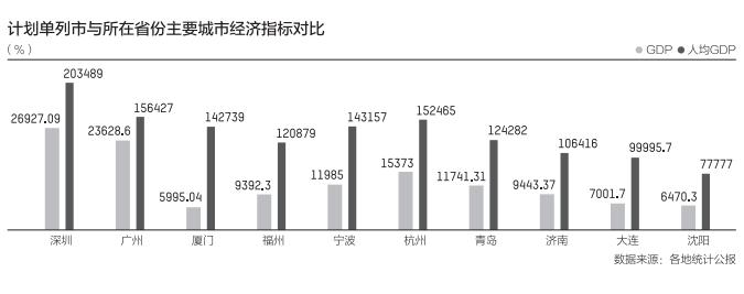 深圳市gdp_五大计划单列市大比拼:宁波GDP总量仅次于深圳
