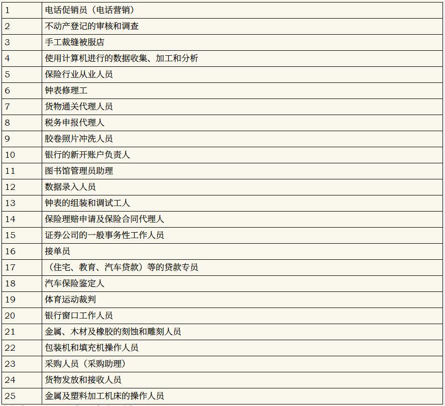 10-20年后将不复存在的职业前25名(数据来源:松尾丰《人工智能狂潮》)