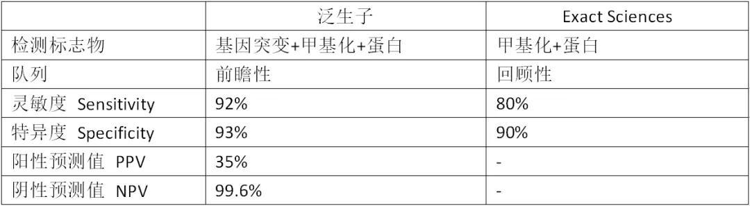 表2. 泛生子与Exact Sciences部分数据对比。