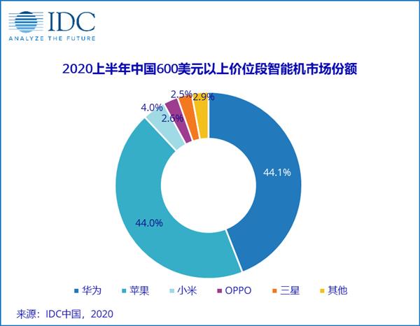 IDC公布上半年中国高端手机市场份额:华为苹果占到比达88.1%