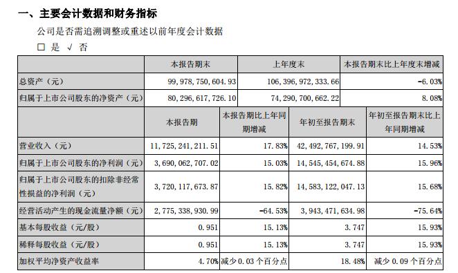 五粮液前三季度实现营收424.93亿元,同比增长14.53%
