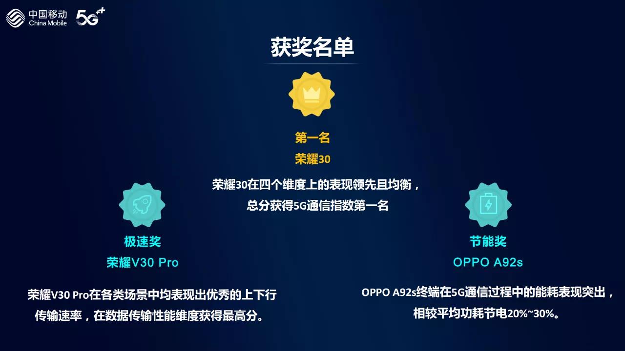 中国移动发布5G通信指数报告:荣耀30位居5G手机通信能力TOP 1