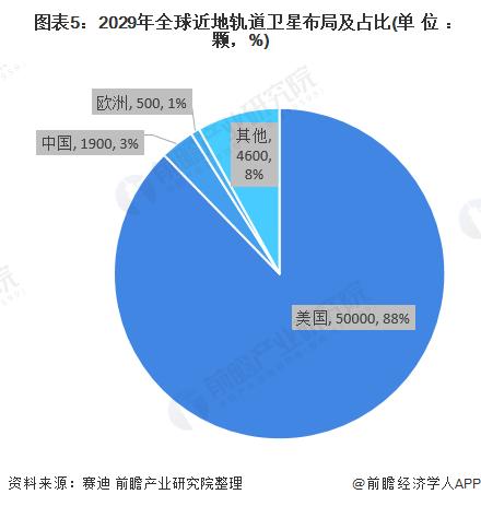 图表5:2029年全球近地轨道卫星布局及占比(单位:颗,%)