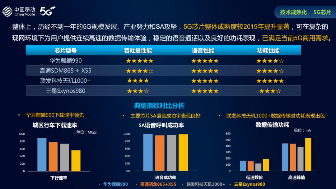 5G芯片已满足当前5G商用需求:麒麟990下载速率领先