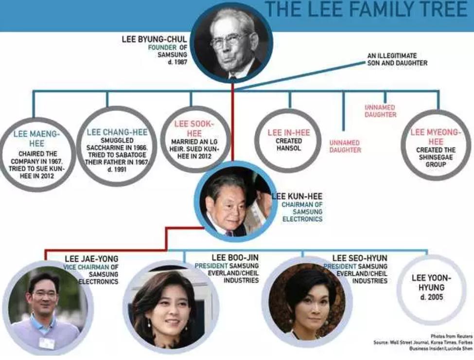 图19:三星家族权力结构图