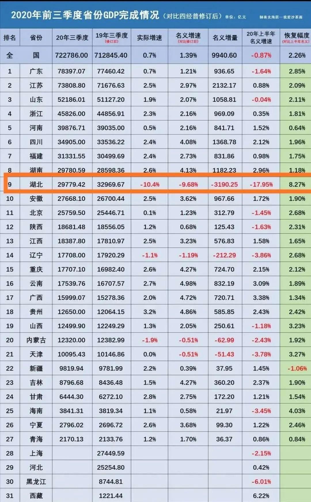 增速前三均为西部省份,中国经济开启强势西移?