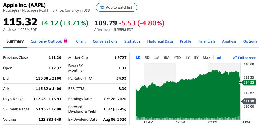 苹果股价盘后下跌4.80%