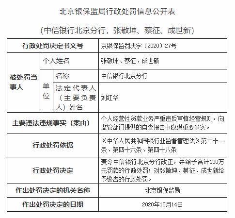 向监管部门提供自查报告中隐瞒重要事实 中信银行北京分行被罚100万元