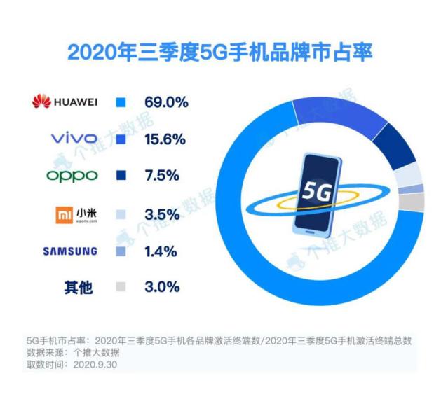数据显示:三季度5G手机市占率增长95.3%