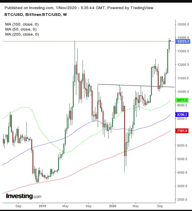 比特币/美元日线图