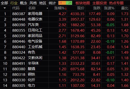 早盘两市股指走势分化:创业板指报2695点,涨1.51%