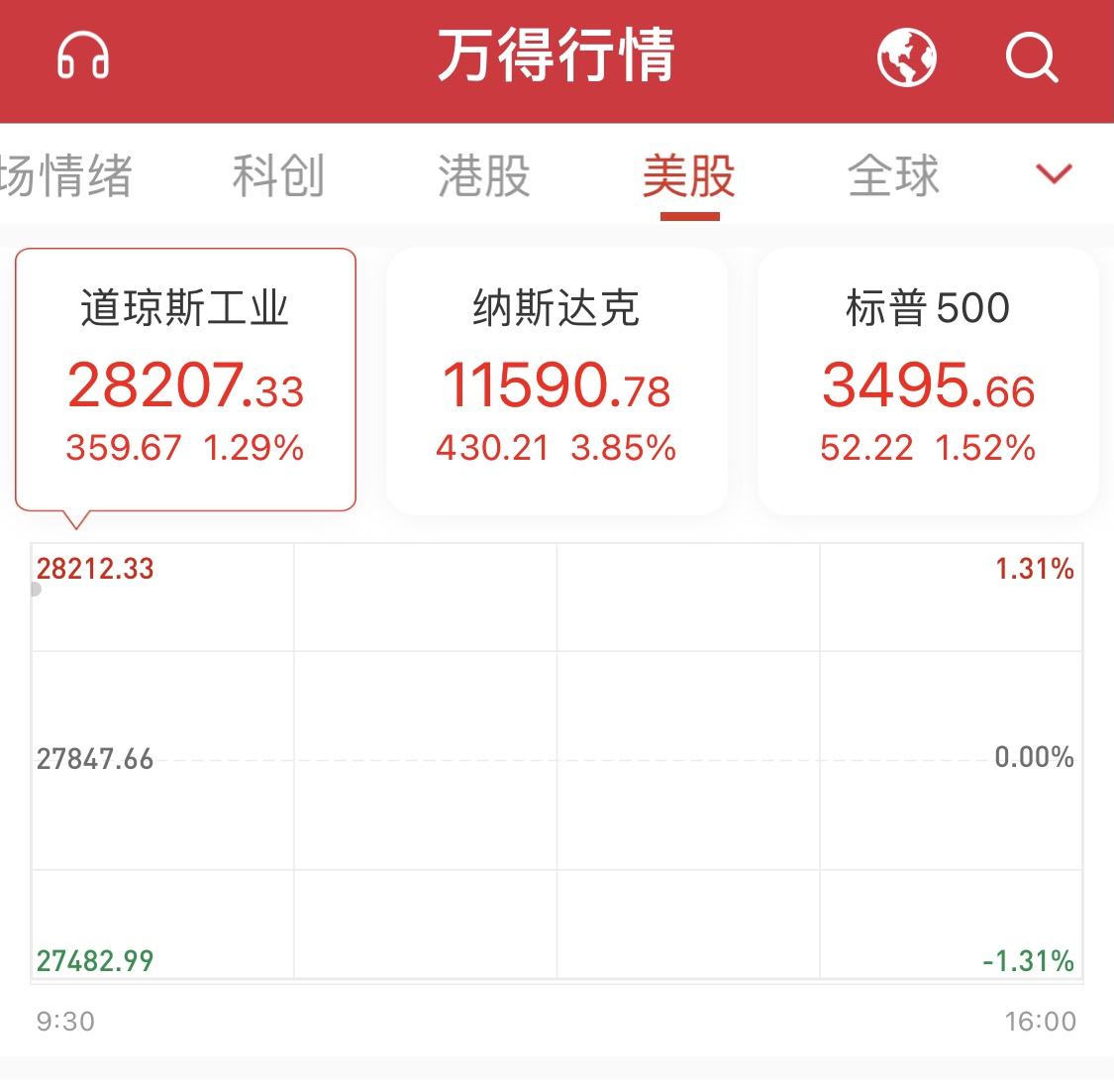 美国两党分庭抗礼预期提振市场:美股三大股指走强 小鹏汽车涨超10%