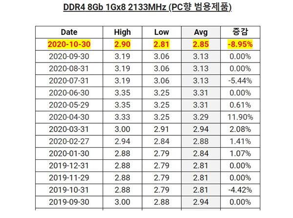 华为被限制:内存、闪存价格持续暴跌 延续到今年底