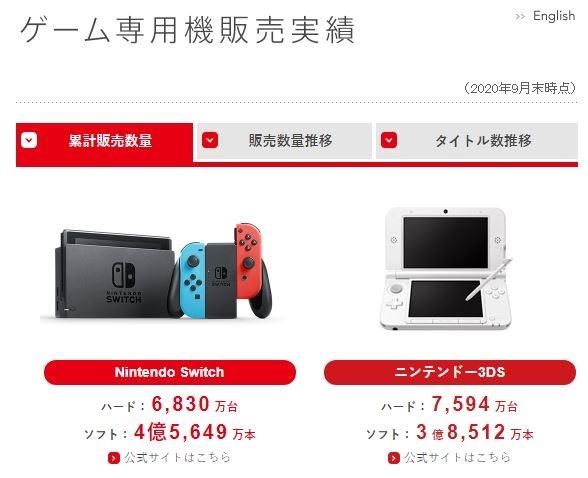 任天堂:Switch全球销量突破6830万台