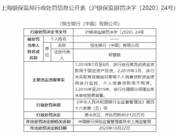 恒生银行(中国)3宗违法遭罚120万 个人消费贷款用于购房