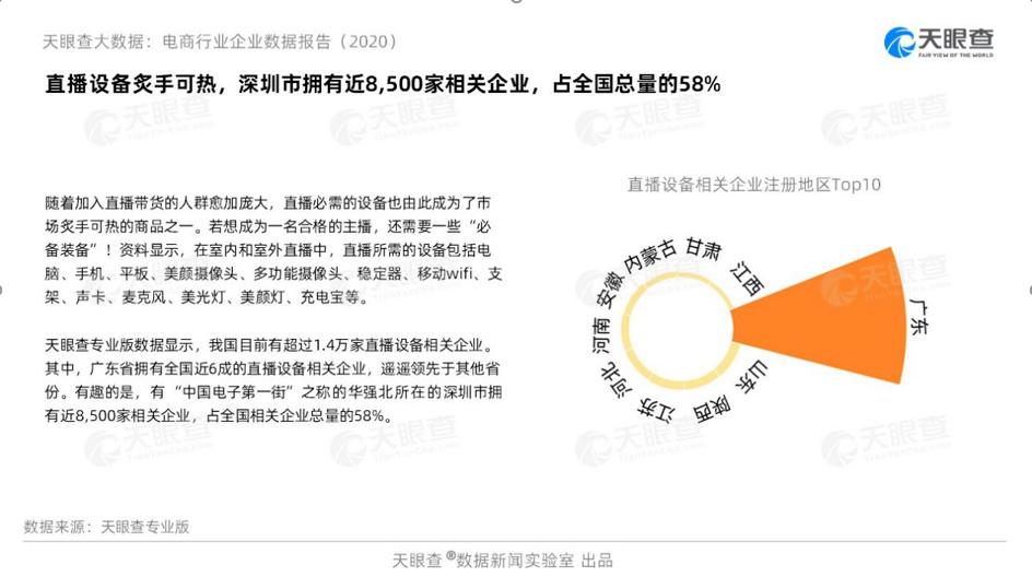 """天眼查发布""""2020电商行业企业数据报告"""" 中国电商相关企业超378万家"""