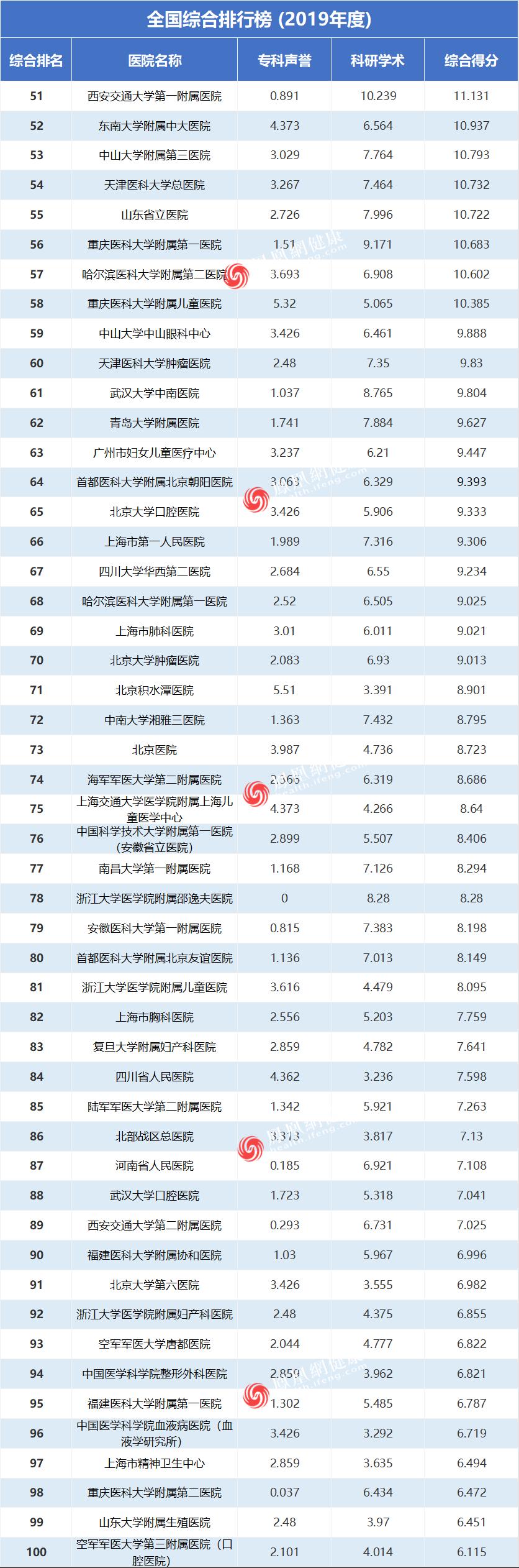 重磅!复旦版《2019年度中国医院排行榜》公布