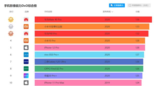 DXO公布iPhone 12 Pro摄像头评分!真的尽力了