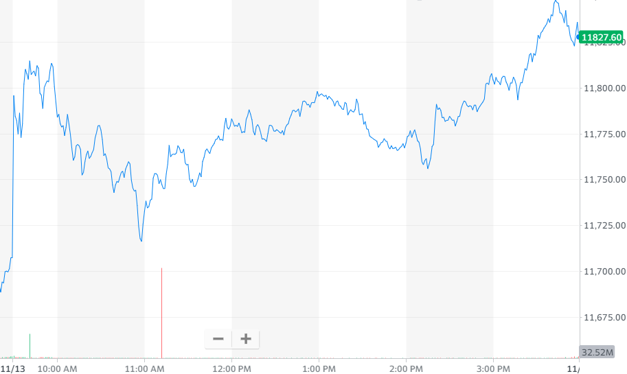 股讯 | 三大股指收高 做空机构香橼出手蔚来大跌近8%