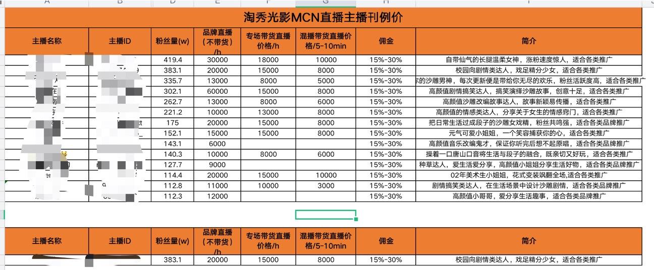 """名为""""淘秀光影""""的MCN机构所提供的刊例价显示,粉丝419万的主播专场带货直播价格为18000元/时,佣金收取15%至30%;粉丝112万的主播专场带货直播价格为1万元/时,佣金同样收取15%至30%。而如果不带货,两名主播的品牌直播价格分别为3万元和1.1万元。"""