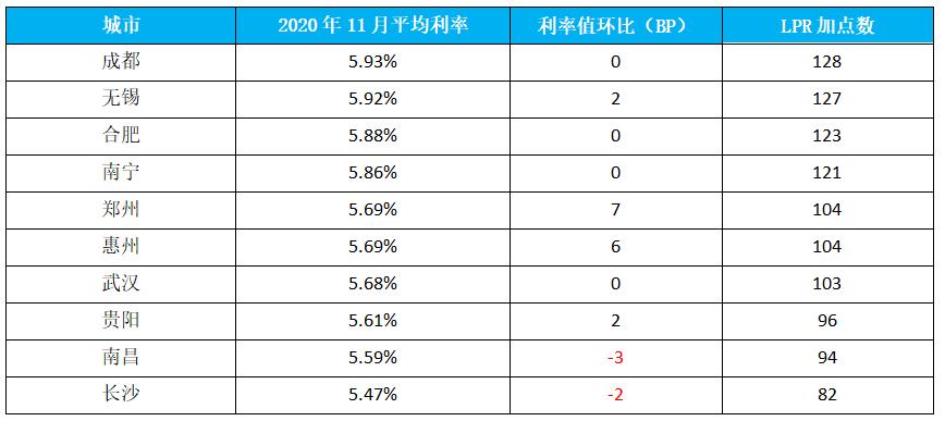 2020年11月首套房贷款平均利率最高十城市 数据来源:融360|简普科技大数据研究院