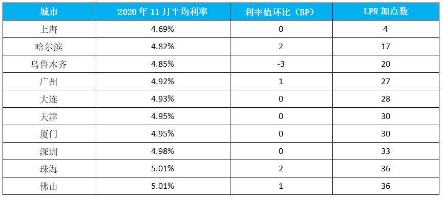 2020年11月首套房贷款平均利率最低十城市 数据来源:融360|简普科技大数据研究院