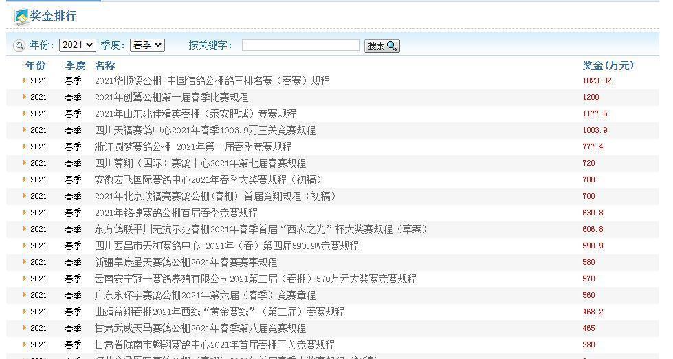 ↑赛鸽资讯网显示的国内部分公棚比赛日程 赛鸽资讯网截图