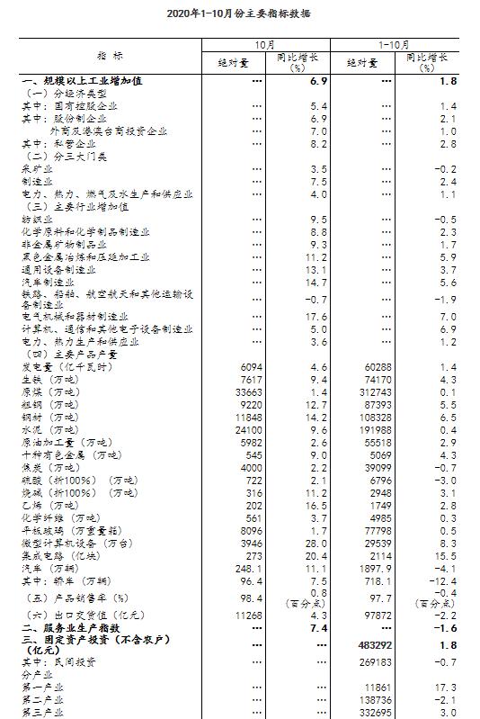 10月经济数据来了:持续稳定恢复,餐饮收入增速年内首次转正