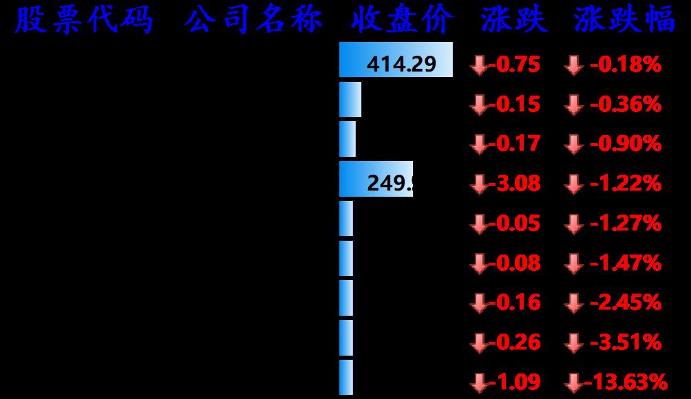 图11:下跌的其他国外科技股