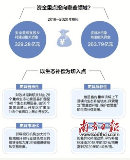 粤3年投入722亿建设美丽广东