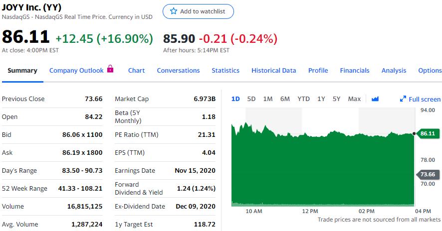 图7:欢聚集团驳斥浑水做空报告,股价大涨近17%