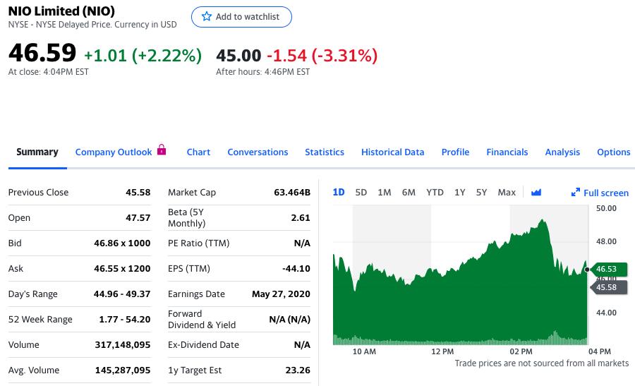 蔚来汽车股价盘后下跌3.31%