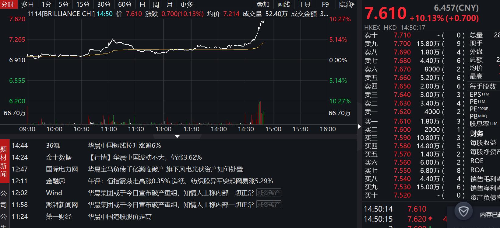 华晨中国涨幅扩大至10% 此前华晨集团正式破产重整