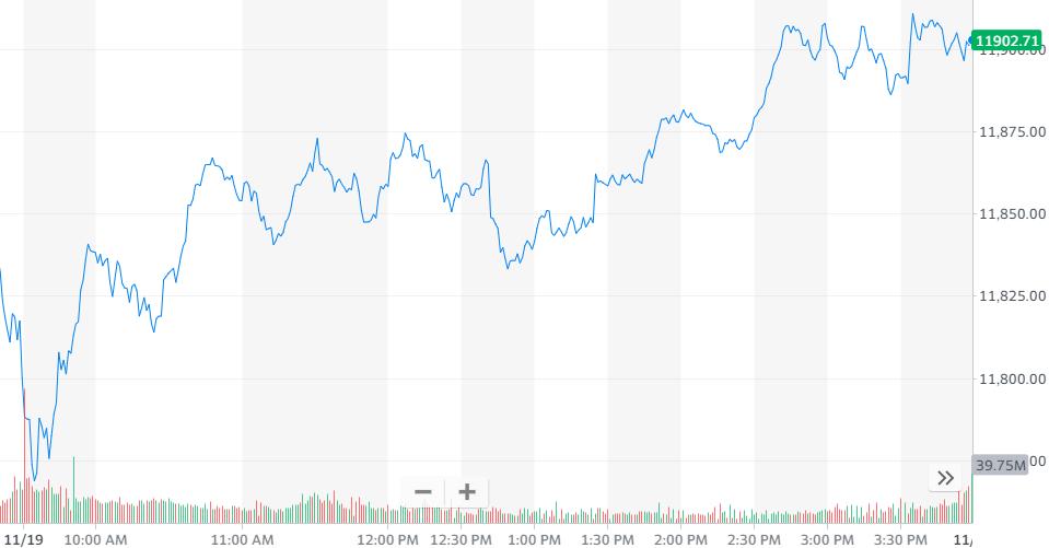 图1:纳指涨0.87%,报收11904.71点