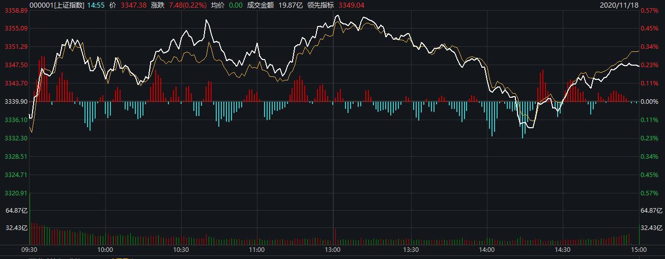 A股三大股指涨跌不一:沪指收涨0.22% 创业板指跌超1%
