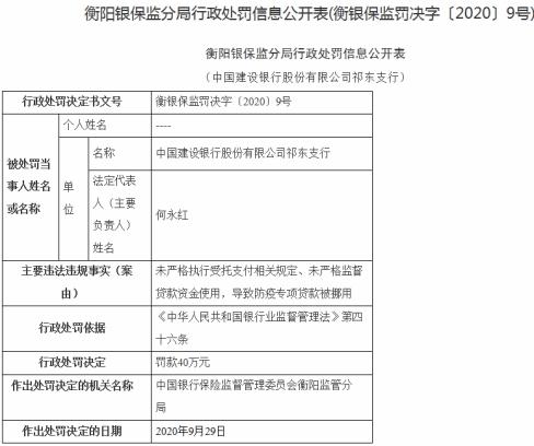 建设银行祁东支行遭罚 防疫专项贷款被挪用