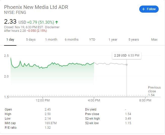 凤凰新媒体大涨51.3% 此前宣布1亿美元现金派息计划