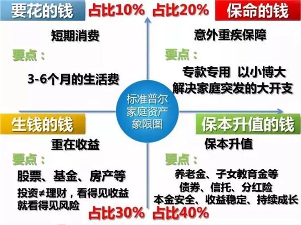 张昕隽:增加财产性收入,合理资产配置必不可少