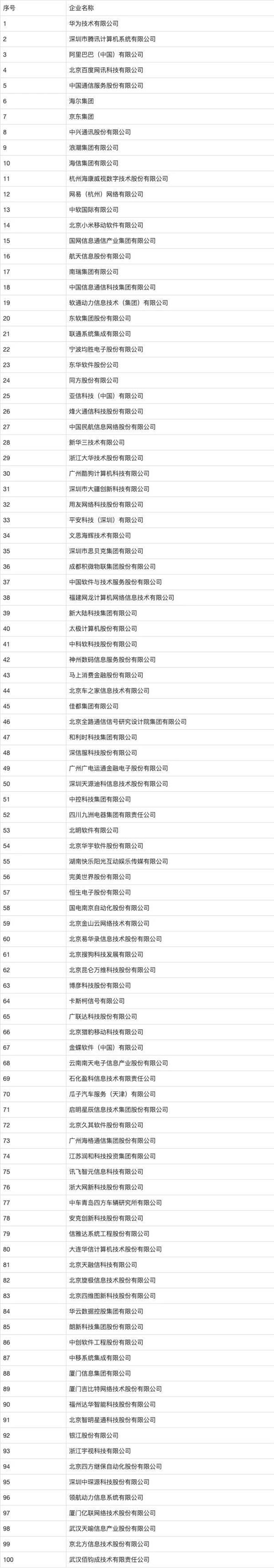 2020中国软件百强:华为继续力压BAT