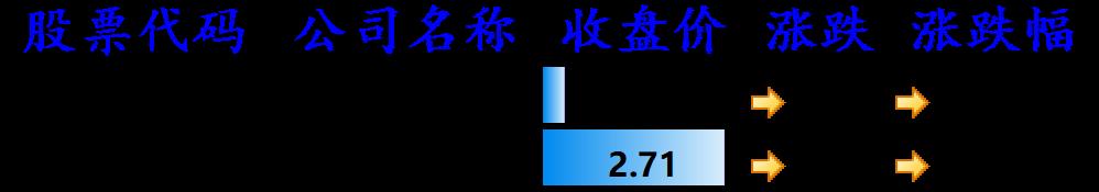 图5:与上一交易日持平的其他中概股