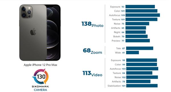 DXO公布苹果iPhone 12 Pro Max拍照得分:总分130 仍不及华为小米