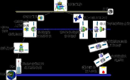 嫦娥五号飞行的11个阶段。(图片来源:国家航天局)