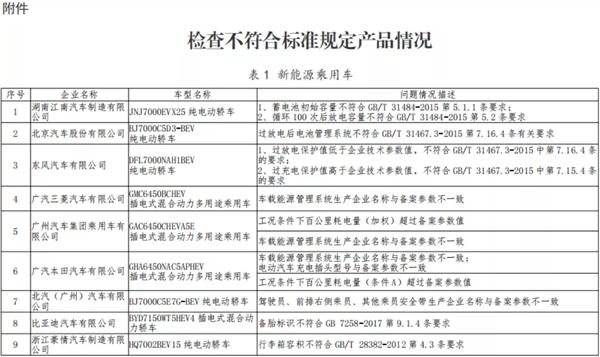 东风、吉利、广汽本田等车企被点名 产品不符合标准