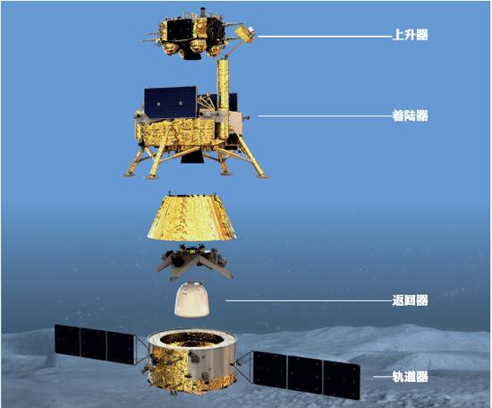嫦娥五号探测器的四部分。(图片来源:国家航天局)