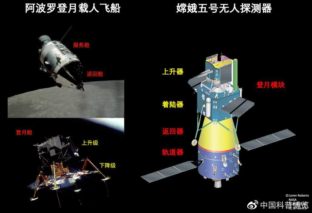 阿波罗登月载人飞船与嫦娥五号探测器的对比图(图片来源见水印)